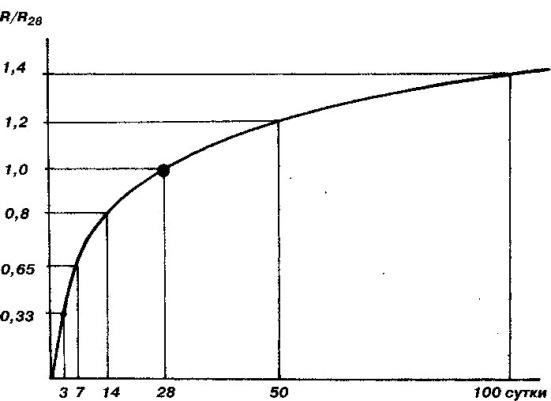 График Набора Прочности Бетона При Прогреве