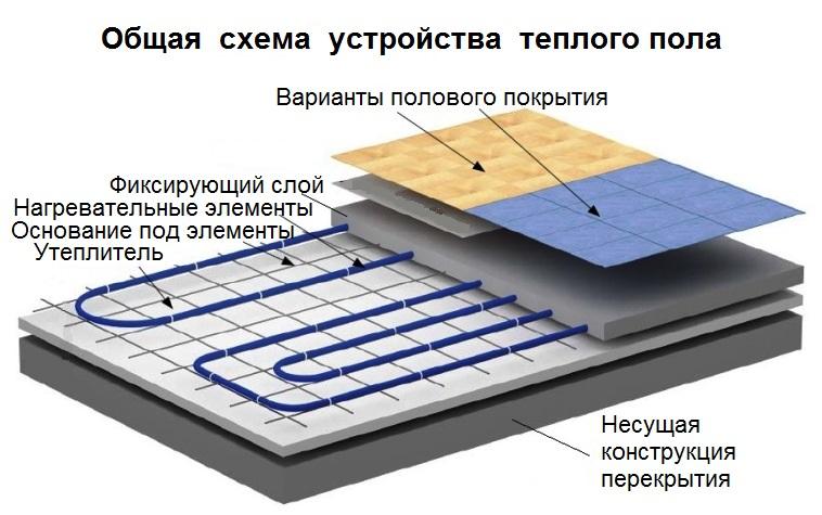 Как сделать теплые водяные полы под плитку своими руками