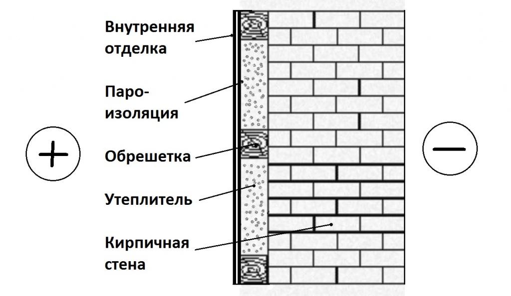 Как правильно утеплять стены - акадомия.