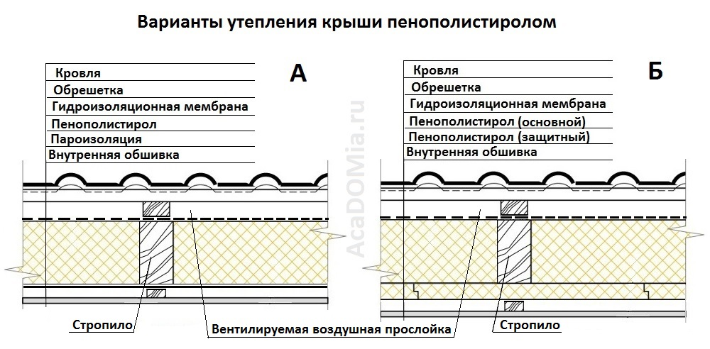 Эластичная гидроизоляция лахта