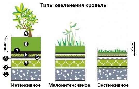 Схемы устройства зеленых