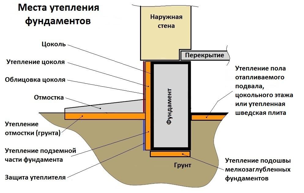 Чем утеплять фундамент дома снаружи