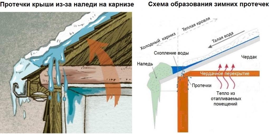 Почему на крыше образуется конденсат