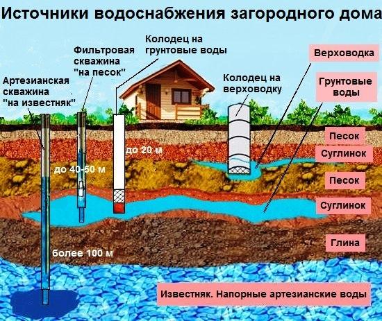 Реферат о загрязнении воды