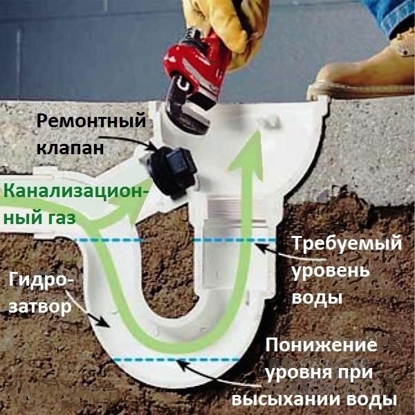 Воняет бетоном купить краску для бетона в курске