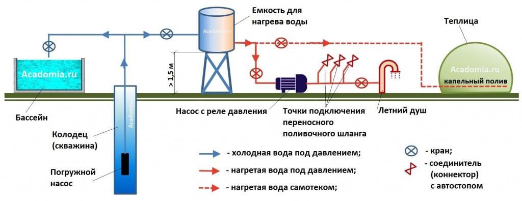 Схема организации сети наружного водоснабжения и полива на загородном участке