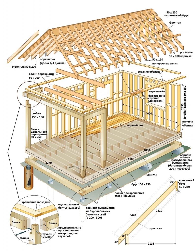 как построить деревянный каркасный дом акадомия