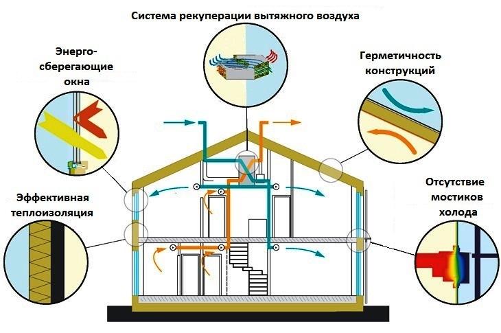 Активный дом и инженерные системы в нем фото город дубай