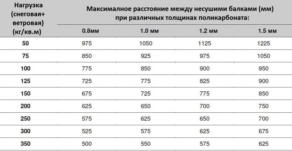 Изгиб - soprotmat.ru
