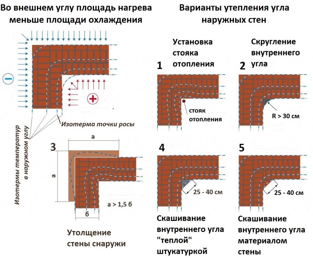 Заделка швов трещин в деревянном доме