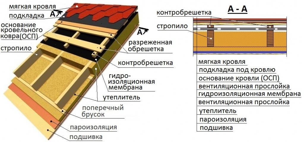 Как сделать крышу из мягкой кровли своими руками