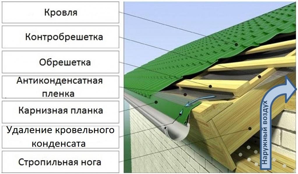 крыши с холодным чердаком
